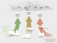 A GHG Protocol három kategóriára bontja a vállalat ÜHG kibocsátásait: ...