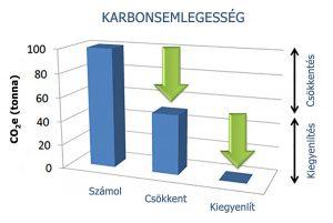 KARBONSEMLEGESSÉG DEFINICIÓJA - karbonlábnyom számítás