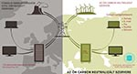 Carbon Free Server - Zöld szerver !